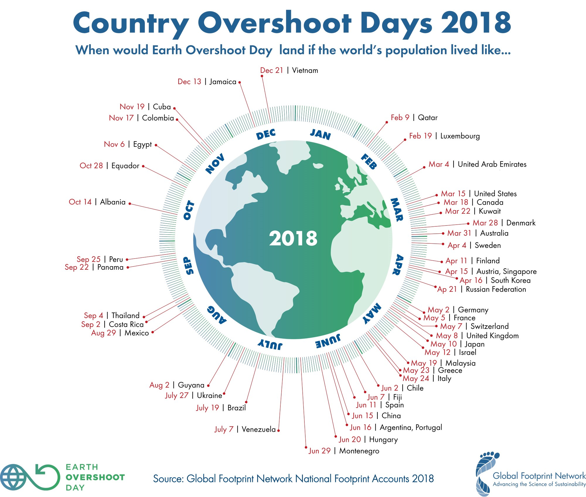 1st August 2018, Earth Overshoot Day – Official Blog of UNIO